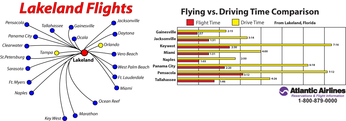 Atlantic Airlines Flights To Florida Cities - Major cities in florida
